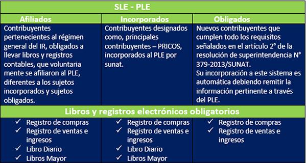 Registros electrónicos registro de compras y registros de ventas e ingresos