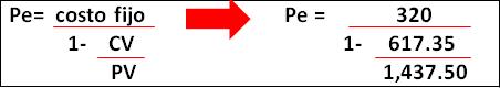 Análisis integrado del punto de equilibrio