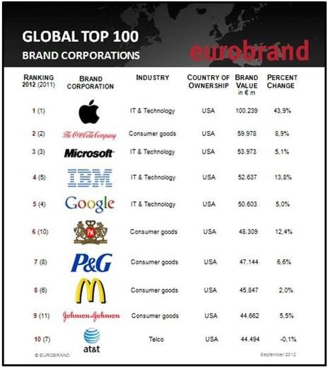 Global Top 100 Brand Corporations