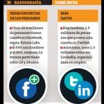 ¿Cómo una pequeña empresa puede aprovechar las redes sociales?
