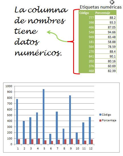 grafico datos numericos