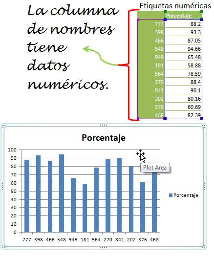 graficos etiquetas numericas