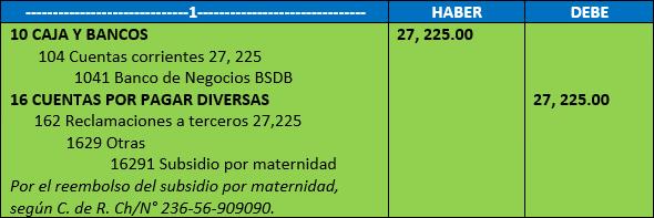 Total de subsidio: S/.302.50 x 90 = S/.27, 225.00