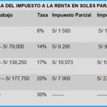 Trabajadores en planilla que ganen hasta S/ 1 975 no pagarán Impuesto a la Renta