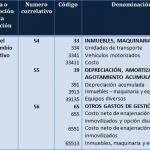 Norma internacional de contabilidad NIC 16  Propiedades, planta y equipo