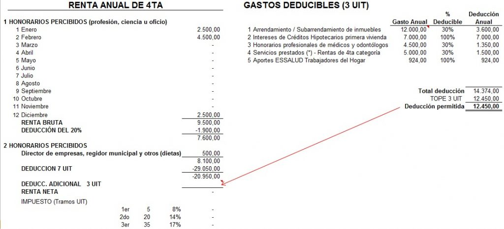 Calculo impuesto renta 4ta categoria