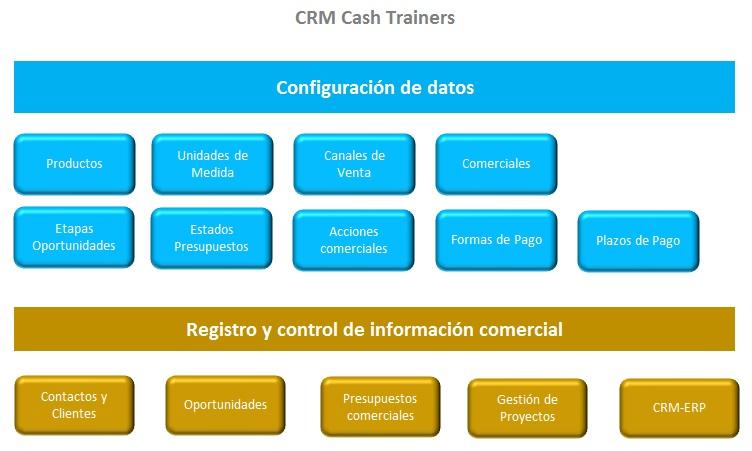plantilla excel CRM