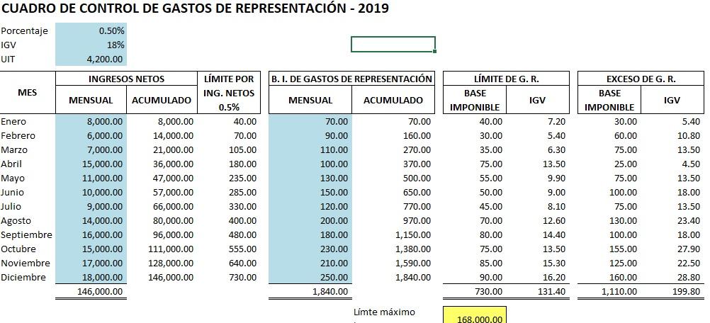 plantilla excel control gastos representacion