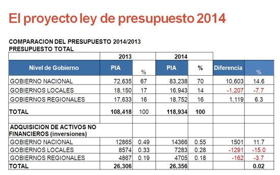 proyecto ley presupuesto 2014